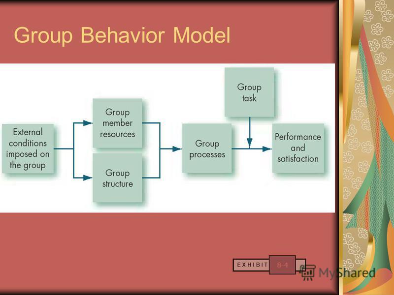 Group Behavior Model E X H I B I T 8-4