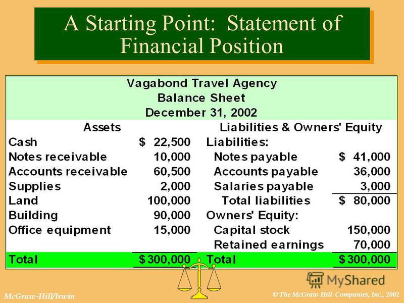 © The McGraw-Hill Companies, Inc., 2002 McGraw-Hill/Irwin A Starting Point: Statement of Financial Position