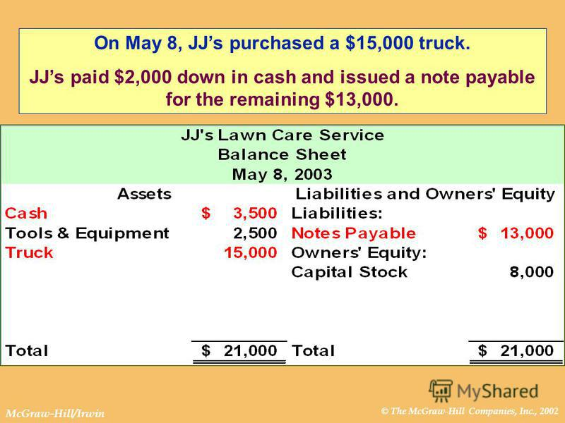 © The McGraw-Hill Companies, Inc., 2002 McGraw-Hill/Irwin On May 8, JJs purchased a $15,000 truck. JJs paid $2,000 down in cash and issued a note payable for the remaining $13,000.