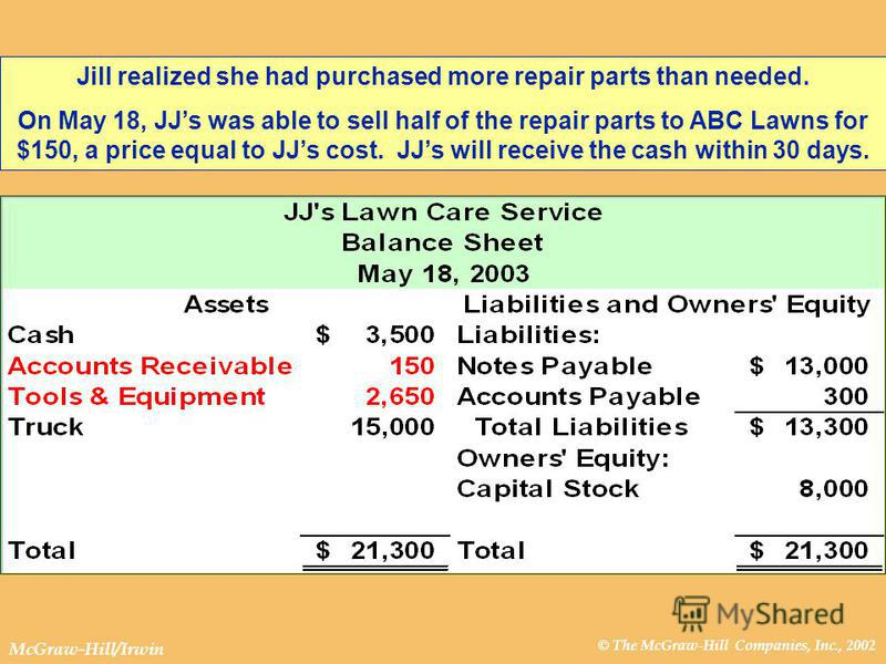 © The McGraw-Hill Companies, Inc., 2002 McGraw-Hill/Irwin Jill realized she had purchased more repair parts than needed. On May 18, JJs was able to sell half of the repair parts to ABC Lawns for $150, a price equal to JJs cost. JJs will receive the c