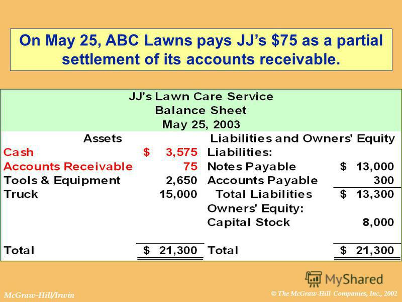 © The McGraw-Hill Companies, Inc., 2002 McGraw-Hill/Irwin On May 25, ABC Lawns pays JJs $75 as a partial settlement of its accounts receivable.