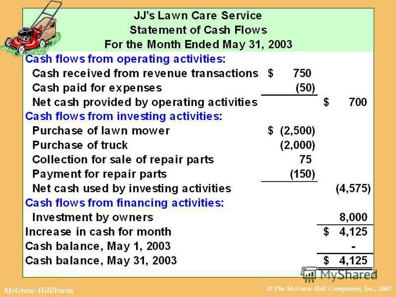 © The McGraw-Hill Companies, Inc., 2002 McGraw-Hill/Irwin