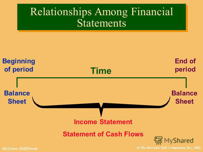 © The McGraw-Hill Companies, Inc., 2002 McGraw-Hill/Irwin Relationships Among Financial Statements Beginning of period End of period Balance Sheet Time Income Statement Statement of Cash Flows