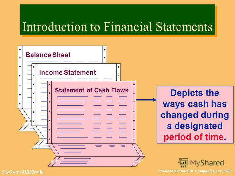 © The McGraw-Hill Companies, Inc., 2002 McGraw-Hill/Irwin Introduction to Financial Statements Depicts the ways cash has changed during a designated period of time. Income Statement Balance Sheet Statement of Cash Flows