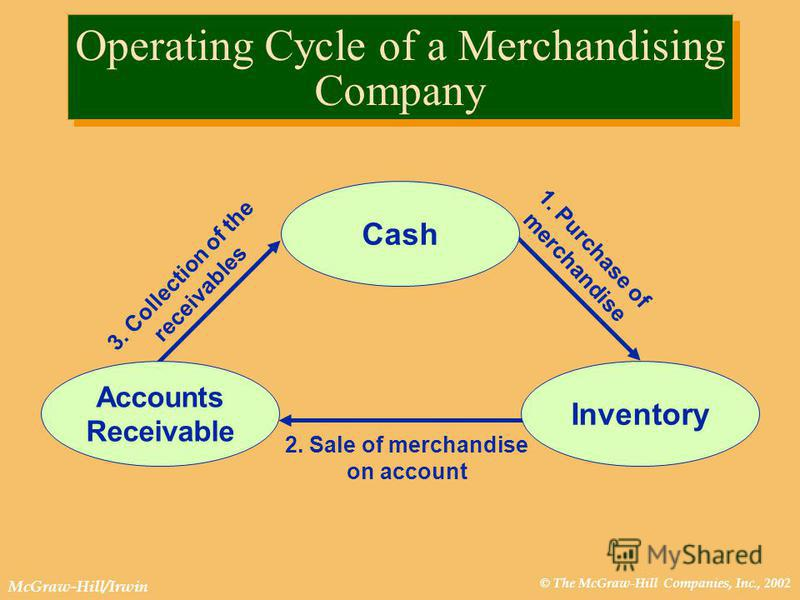 © The McGraw-Hill Companies, Inc., 2002 McGraw-Hill/Irwin Operating Cycle of a Merchandising Company 1. Purchase of merchandise 3. Collection of the receivables 2. Sale of merchandise on account Cash Inventory Accounts Receivable