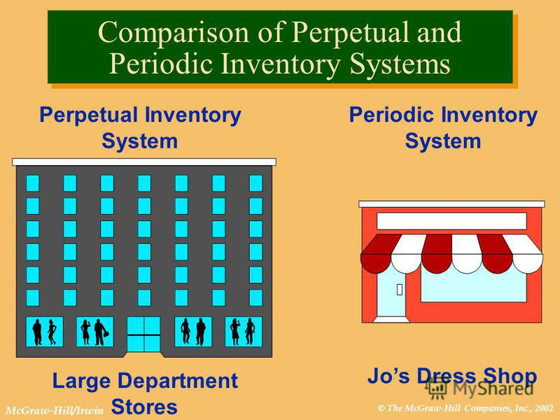 © The McGraw-Hill Companies, Inc., 2002 McGraw-Hill/Irwin Comparison of Perpetual and Periodic Inventory Systems Periodic Inventory System Jos Dress Shop Perpetual Inventory System Large Department Stores