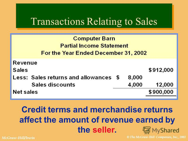 © The McGraw-Hill Companies, Inc., 2002 McGraw-Hill/Irwin Transactions Relating to Sales Credit terms and merchandise returns affect the amount of revenue earned by the seller.