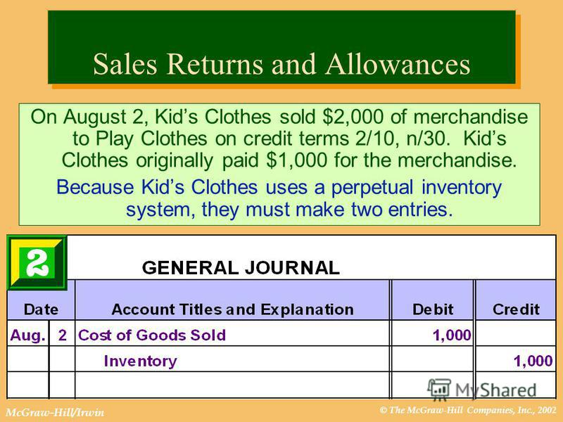 © The McGraw-Hill Companies, Inc., 2002 McGraw-Hill/Irwin Sales Returns and Allowances On August 2, Kids Clothes sold $2,000 of merchandise to Play Clothes on credit terms 2/10, n/30. Kids Clothes originally paid $1,000 for the merchandise. Because K
