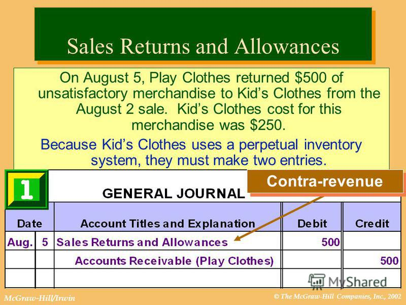 © The McGraw-Hill Companies, Inc., 2002 McGraw-Hill/Irwin Sales Returns and Allowances On August 5, Play Clothes returned $500 of unsatisfactory merchandise to Kids Clothes from the August 2 sale. Kids Clothes cost for this merchandise was $250. Beca