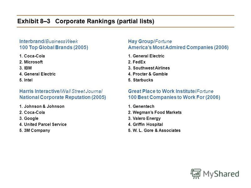 Exhibit 8–3Corporate Rankings (partial lists) Interbrand/BusinessWeek 100 Top Global Brands (2005) 1. Coca-Cola 2. Microsoft 3. IBM 4. General Electric 5. Intel Harris Interactive/Wall Street Journal National Corporate Reputation (2005) 1. Johnson &