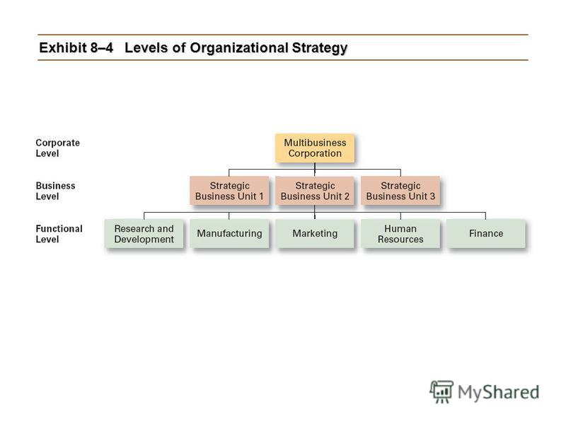 Exhibit 8–4Levels of Organizational Strategy