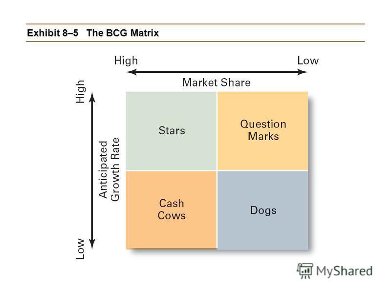 Exhibit 8–5The BCG Matrix