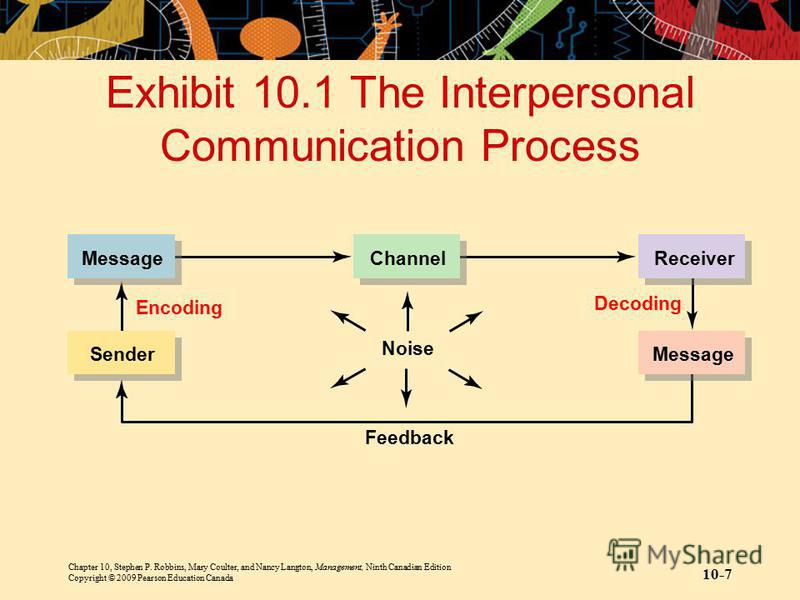 Chapter 10, Stephen P. Robbins, Mary Coulter, and Nancy Langton, Management, Ninth Canadian Edition Copyright © 2009 Pearson Education Canada 10-7 Exhibit 10.1 The Interpersonal Communication Process Receiver Message Channel Noise Encoding Decoding F