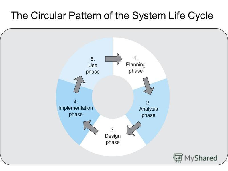 The Circular Pattern of the System Life Cycle