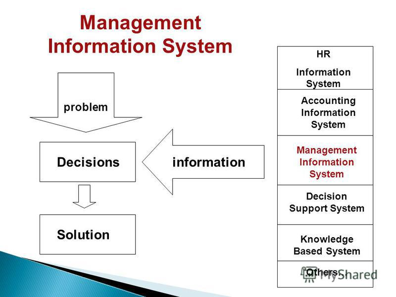 informationDecisions problem Solution Management Information System Accounting Information System Management Information System Decision Support System Knowledge Based System HR Information System Others…
