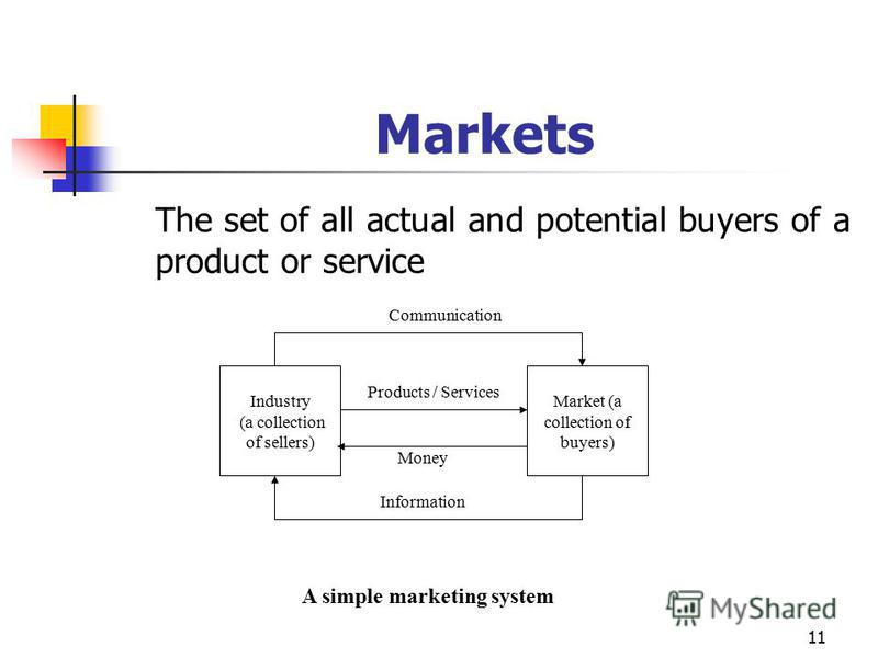 11 Markets The set of all actual and potential buyers of a product or service A simple marketing system Industry (a collection of sellers) Market (a collection of buyers) Communication Products / Services Money Information