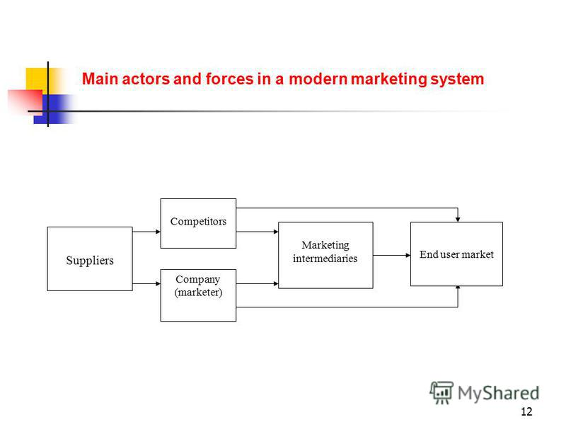 12 Suppliers Competitors Company (marketer) Marketing intermediaries End user market Main actors and forces in a modern marketing system