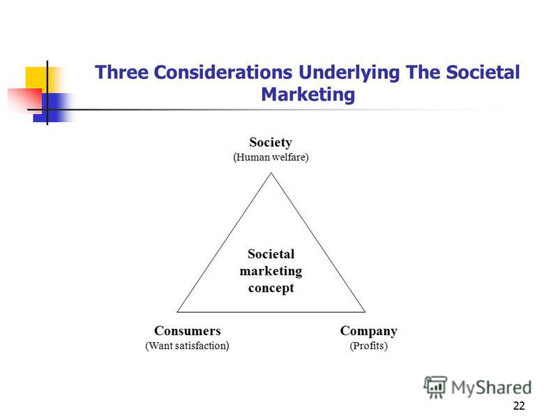 22 Three Considerations Underlying The Societal Marketing Societal marketing concept Society ( Human welfare) Company (Profits) Consumers (Want satisfaction )