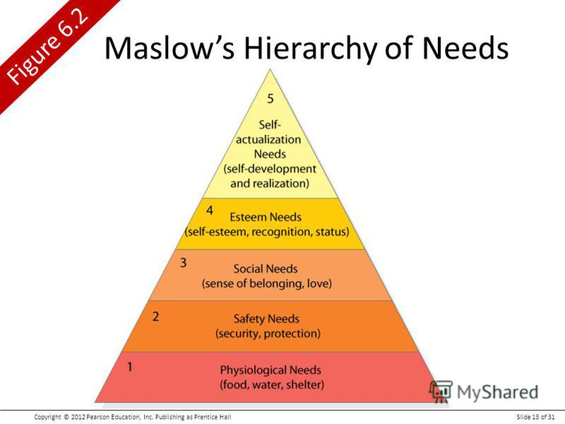 Copyright © 2012 Pearson Education, Inc. Publishing as Prentice HallSlide 13 of 31 Figure 6.2 Maslows Hierarchy of Needs