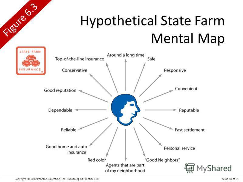 Copyright © 2012 Pearson Education, Inc. Publishing as Prentice HallSlide 18 of 31 Figure 6.3 Hypothetical State Farm Mental Map