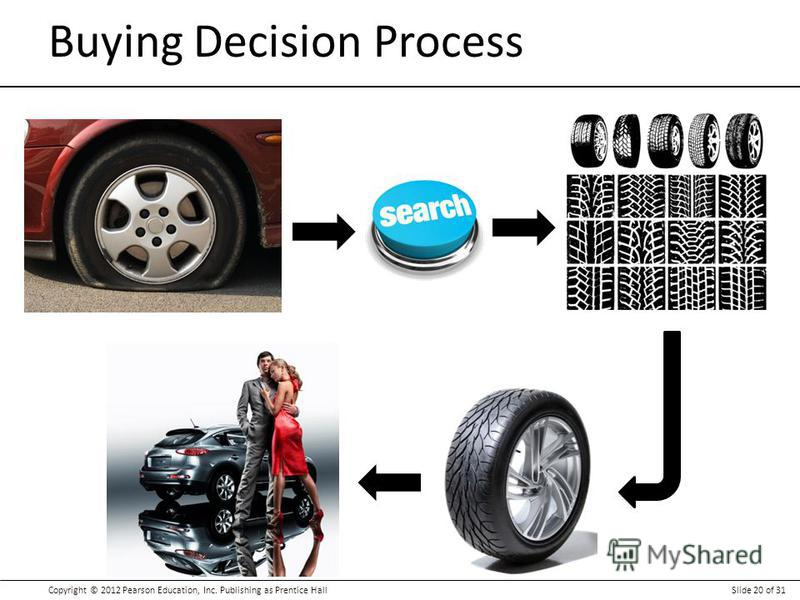 Copyright © 2012 Pearson Education, Inc. Publishing as Prentice HallSlide 20 of 31 Buying Decision Process