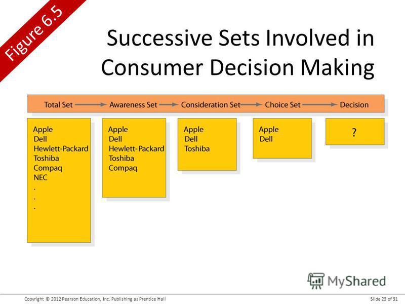 Copyright © 2012 Pearson Education, Inc. Publishing as Prentice HallSlide 23 of 31 Figure 6.5 Successive Sets Involved in Consumer Decision Making