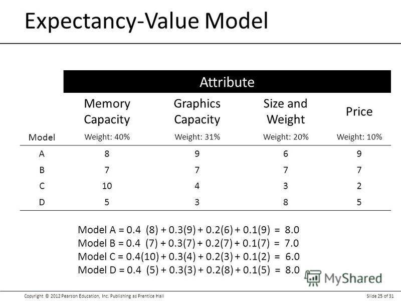 Copyright © 2012 Pearson Education, Inc. Publishing as Prentice HallSlide 25 of 31 Attribute Memory Capacity Graphics Capacity Size and Weight Price Model Weight: 40%Weight: 31%Weight: 20%Weight: 10% A8969 B7777 C10432 D5385 Expectancy-Value Model Mo