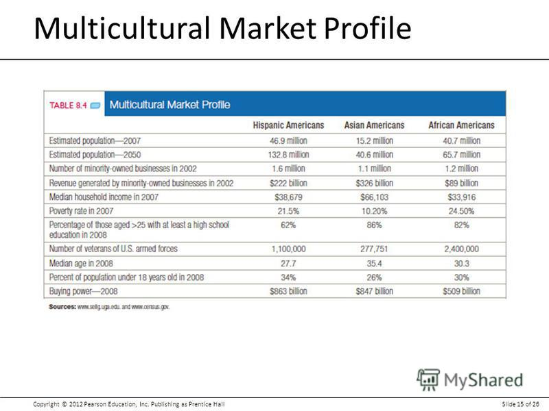 Copyright © 2012 Pearson Education, Inc. Publishing as Prentice HallSlide 15 of 26 Multicultural Market Profile