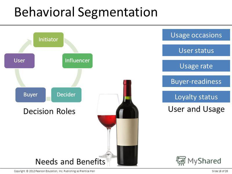 Copyright © 2012 Pearson Education, Inc. Publishing as Prentice HallSlide 18 of 26 Behavioral Segmentation User and Usage Needs and Benefits Decision Roles InitiatorInfluencerDeciderBuyerUser Usage occasions User status Usage rate Buyer-readiness Loy