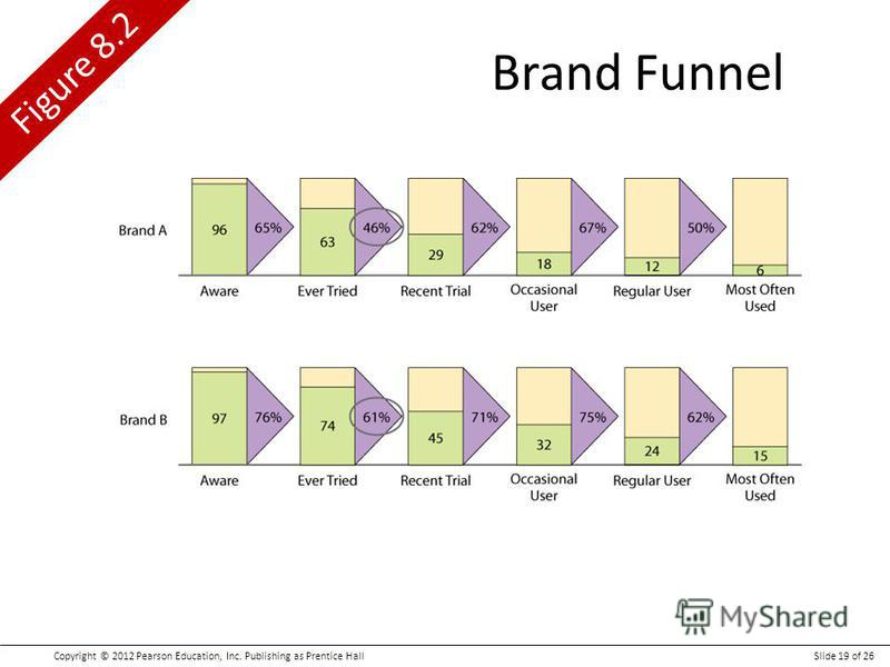 Copyright © 2012 Pearson Education, Inc. Publishing as Prentice HallSlide 19 of 26 Figure 8.2 Brand Funnel