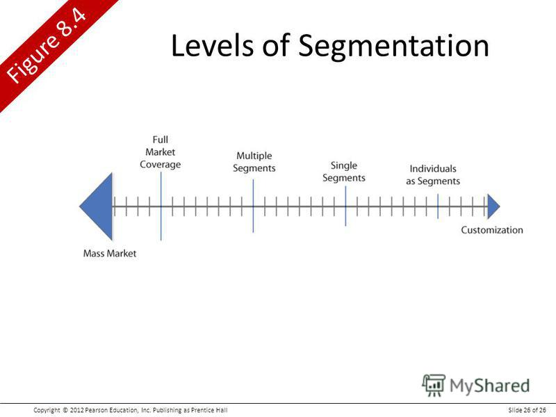 Copyright © 2012 Pearson Education, Inc. Publishing as Prentice HallSlide 26 of 26 Figure 8.4 Levels of Segmentation