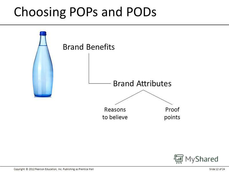 Copyright © 2012 Pearson Education, Inc. Publishing as Prentice HallSlide 12 of 24 Choosing POPs and PODs Brand Benefits Brand Attributes Reasons to believe Proof points