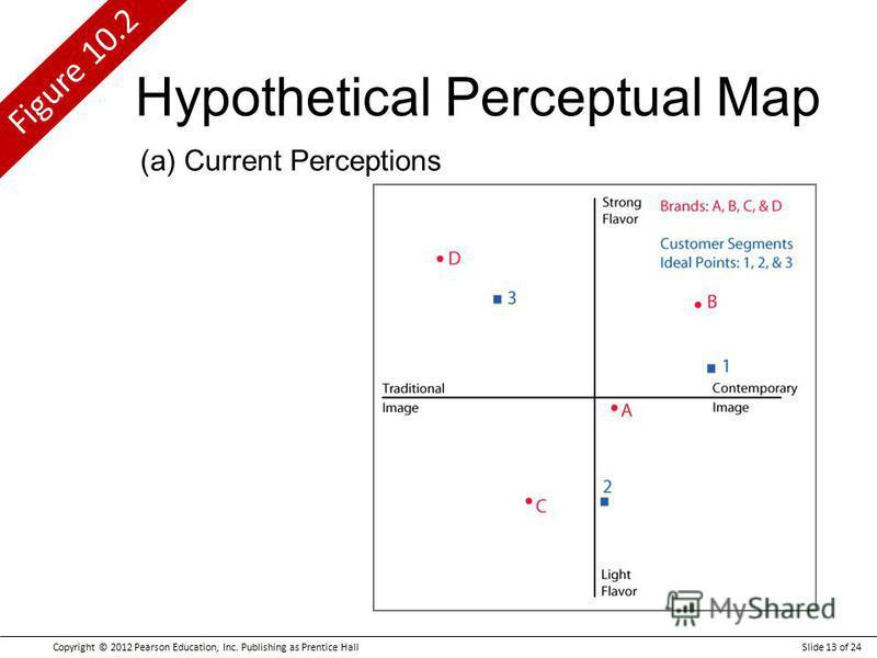 Copyright © 2012 Pearson Education, Inc. Publishing as Prentice HallSlide 13 of 24 Figure 10.2 Hypothetical Perceptual Map (a) Current Perceptions