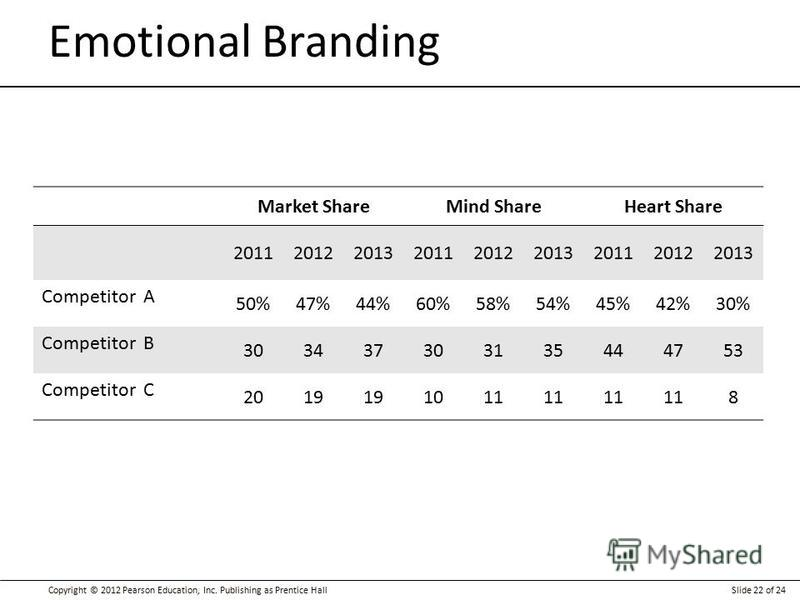 Copyright © 2012 Pearson Education, Inc. Publishing as Prentice HallSlide 22 of 24 Emotional Branding Market ShareMind ShareHeart Share 201120122013201120122013201120122013 Competitor A 50%47%44%60%58%54%45%42%30% Competitor B 303437303135444753 Comp