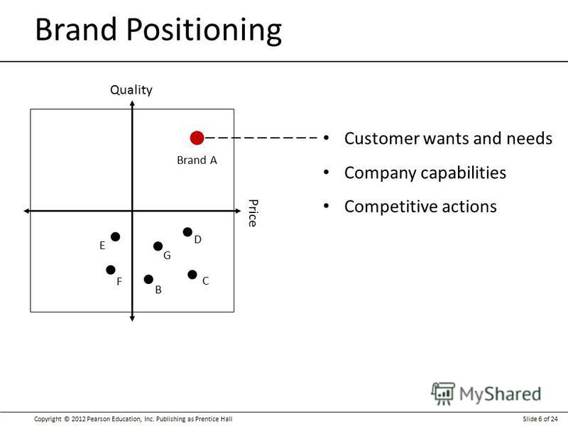 Copyright © 2012 Pearson Education, Inc. Publishing as Prentice HallSlide 6 of 24 Brand Positioning Customer wants and needs Company capabilities Competitive actions Quality Price Brand A B C D E F G