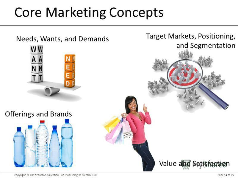 Copyright © 2012 Pearson Education, Inc. Publishing as Prentice HallSlide 14 of 25 Core Marketing Concepts Needs, Wants, and Demands Target Markets, Positioning, and Segmentation Offerings and Brands Value and Satisfaction