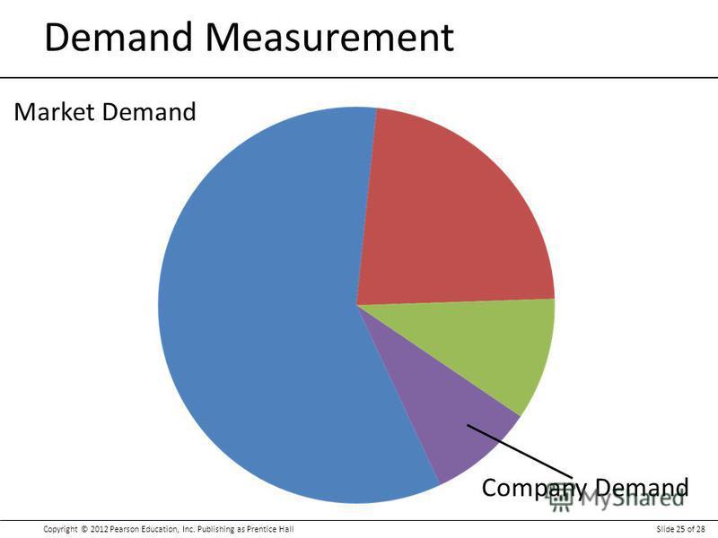Copyright © 2012 Pearson Education, Inc. Publishing as Prentice HallSlide 25 of 28 Demand Measurement Market Demand Company Demand