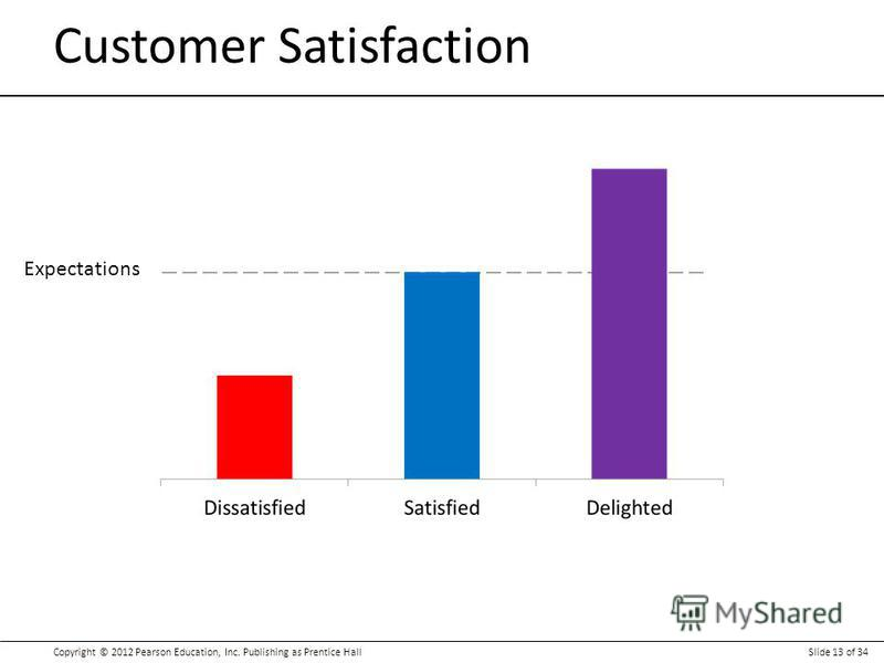 Copyright © 2012 Pearson Education, Inc. Publishing as Prentice HallSlide 13 of 34 Customer Satisfaction Expectations