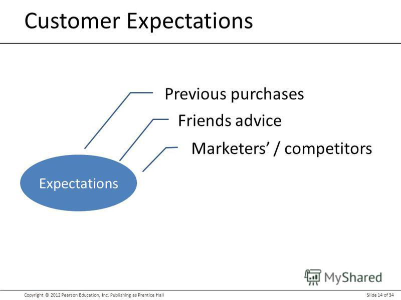 Copyright © 2012 Pearson Education, Inc. Publishing as Prentice HallSlide 14 of 34 Customer Expectations Expectations Previous purchases Friends advice Marketers / competitors