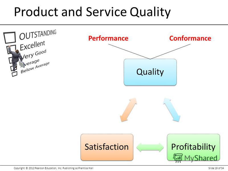 Copyright © 2012 Pearson Education, Inc. Publishing as Prentice HallSlide 19 of 34 Product and Service Quality QualityProfitabilitySatisfaction PerformanceConformance