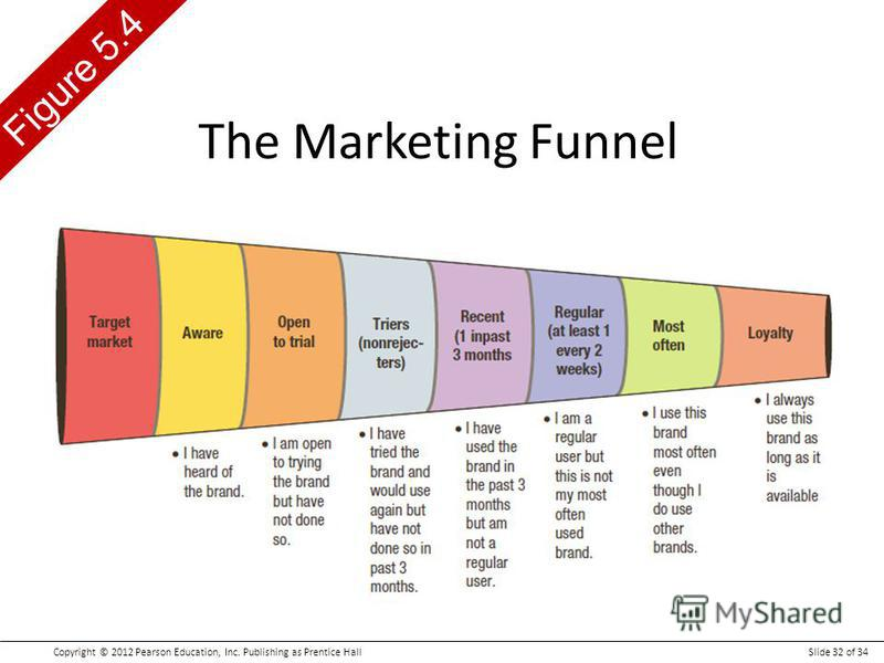 Copyright © 2012 Pearson Education, Inc. Publishing as Prentice HallSlide 32 of 34 Figure 5.4 The Marketing Funnel