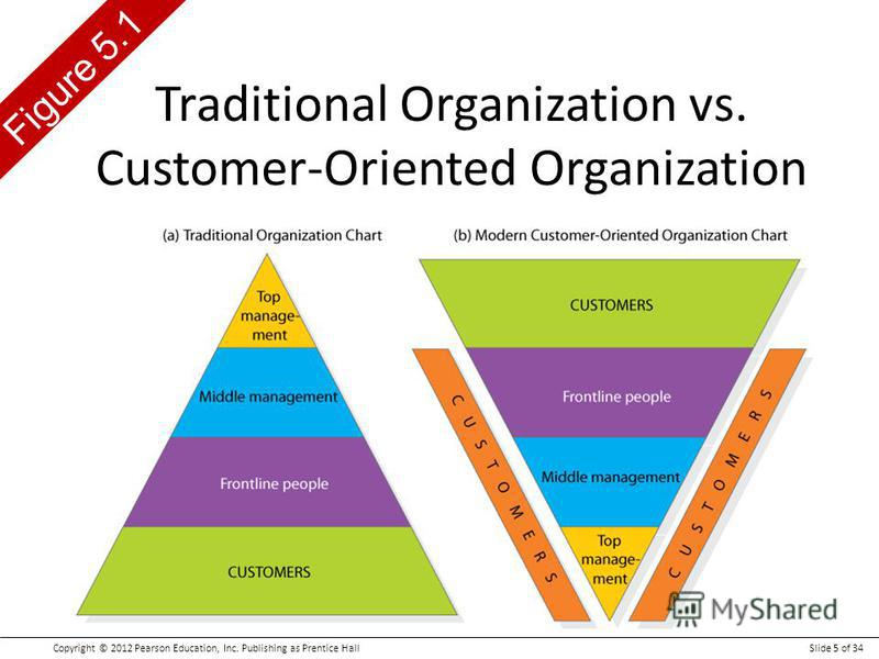 Copyright © 2012 Pearson Education, Inc. Publishing as Prentice HallSlide 5 of 34 Figure 5.1 Traditional Organization vs. Customer-Oriented Organization
