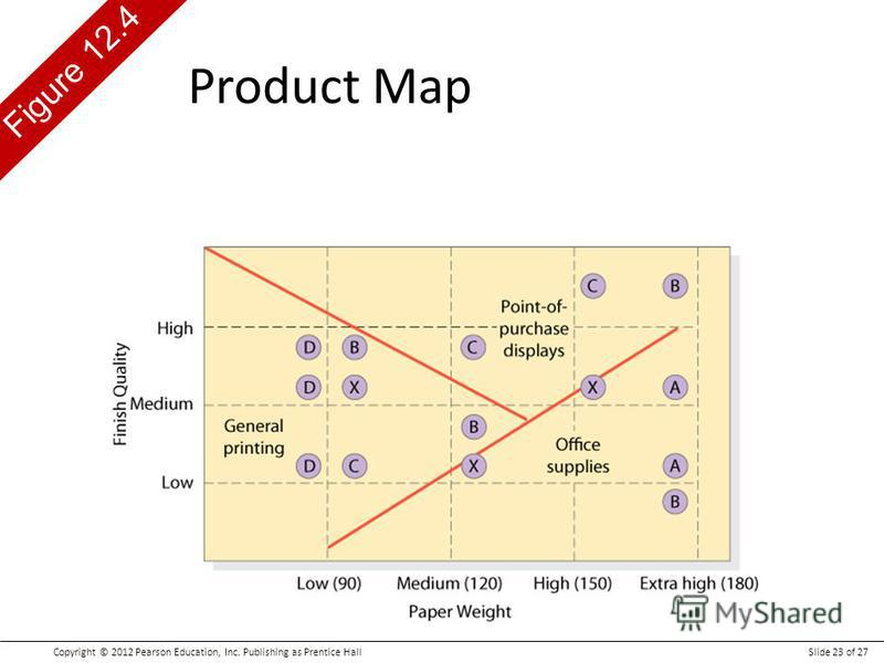 Copyright © 2012 Pearson Education, Inc. Publishing as Prentice HallSlide 23 of 27 Figure 12.4 Product Map