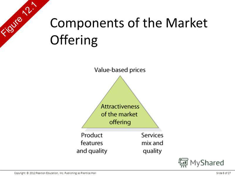Copyright © 2012 Pearson Education, Inc. Publishing as Prentice HallSlide 6 of 27 Figure 12.1 Components of the Market Offering