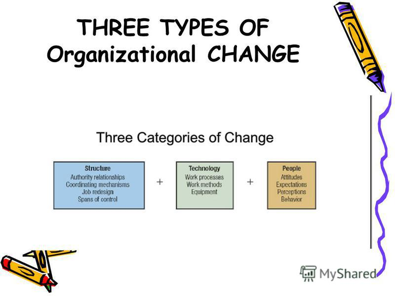 What is Organizational Change Organizational change, which is any alteration of people, structure, or technology. Organizational change often need someone to act as a catalyst and assume the responsibility for managing the change process that is, a c