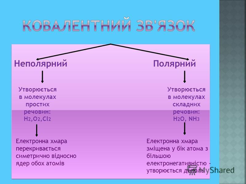 Неполярний Полярний Утворюється в молекулах простих речовин: H 2,O 2,Cl 2 Утворюється в молекулах складних речовин: H 2 О, NH 3 Електронна хмара перекривається симетрично відносно ядер обох атомів Електронна хмара зміщена у бік атома з більшою електр