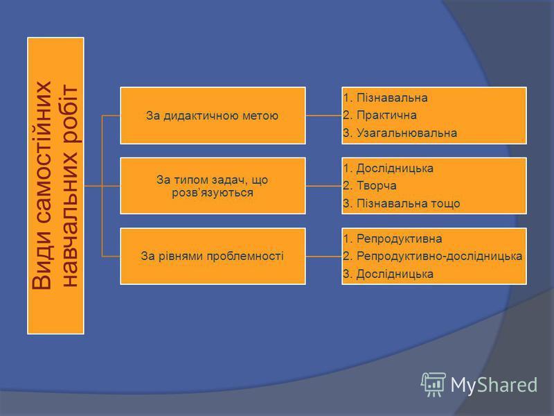 Види самостійних навчальних робіт За дидактичною метою 1. Пізнавальна 2. Практична 3. Узагальнювальна За типом задач, що розвязуються 1. Дослідницька 2. Творча 3. Пізнавальна тощо За рівнями проблемності 1. Репродуктивна 2. Репродуктивно-дослідницька