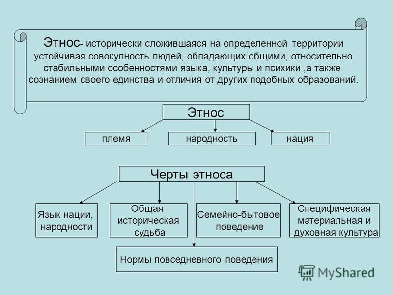 Этнос - исторически сложившаяся на определенной территории устойчивая совокупность людей, обладающих общими, относительно стабильными особенностями языка, культуры и психики,а также сознанием своего единства и отличия от других подобных образований.