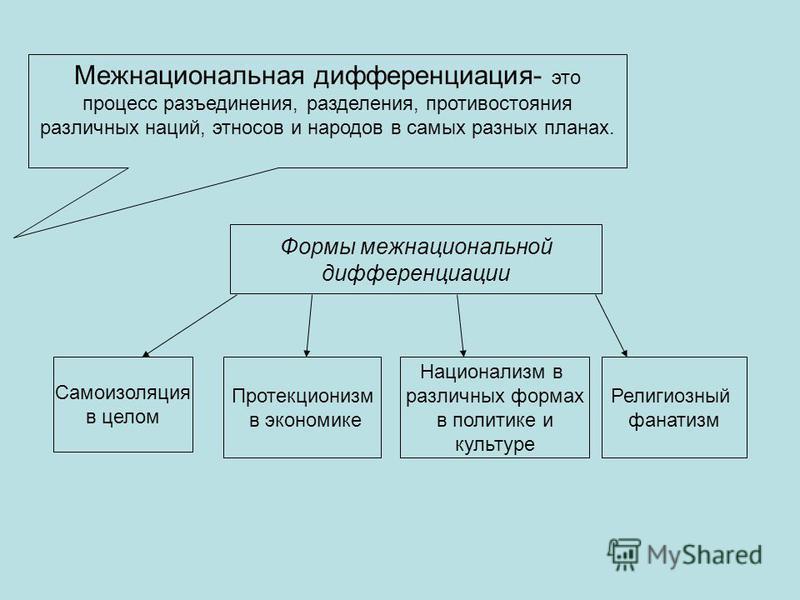 Межнациональная дифференциация- это процесс разъединения, разделения, противостояния различных наций, этносов и народов в самых разных планах. Формы межнациональной дифференциации Самоизоляция в целом Протекционизм в экономике Национализм в различных