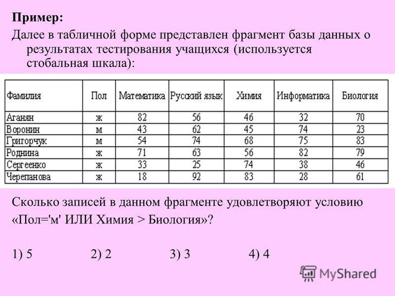 Пример : Далее в табличной форме представлен фрагмент базы данных о результатах тестирования учащихся ( используется стобальная шкала ): Сколько записей в данном фрагменте удовлетворяют условию « Пол =' м ' ИЛИ Химия > Биология »? 1) 52) 23) 34) 4